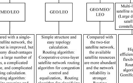 低轨卫星星座网络路由算法应用综述