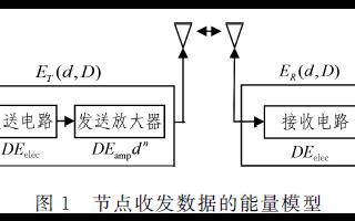一种新型的无线传感器网络任播路由算法