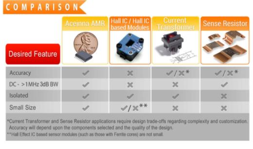 基于ACEINNA各向异性磁阻(AMR)技术的电流感应系统
