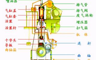 柴油发电机的工作原理以及基本结构的介绍
