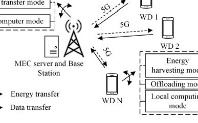 面向5G无线网络的移动边缘计算卸载策略