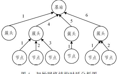 基于信息熵的无线传感器网络数据融合模型
