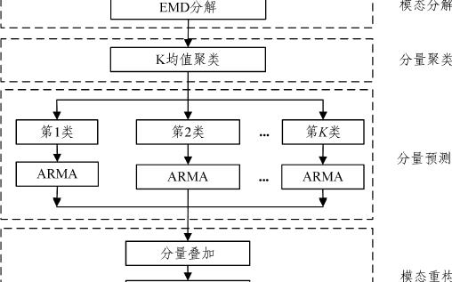 一種基于EMD和聚類的網絡流量預測模型