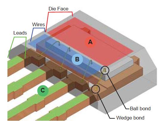 霍爾效應設備設計子裝配的組裝方法