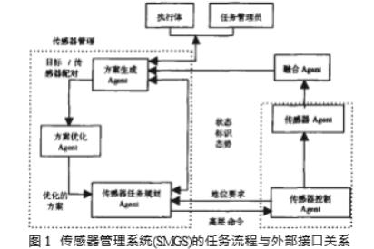 探究多Agent的傳感器管理系統研究與設計