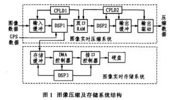 講解雙DSP的雷場偵察圖像實時壓縮及存儲方法研究