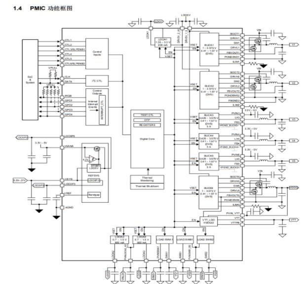基于Xilinx Zynq ultraScale+ 系列FPGA的AXU2CGB 開發板評測