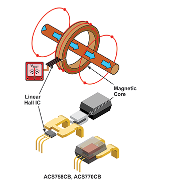 电流传感器集成电路(IC)磁滞减轻技术解析