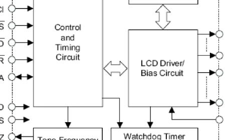 LCD控制驱动电路芯片VK1625B数据手册