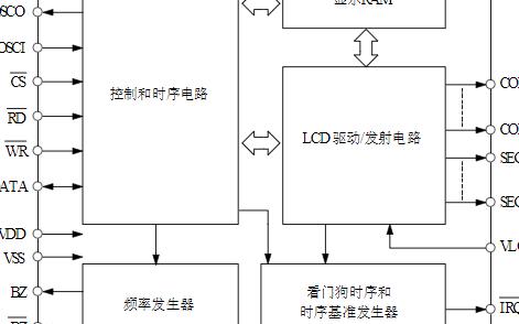 32*4 LCD驱动器芯片VK1621S-1数据手册