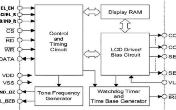 48*8 LCD驱动电路芯片VK1623S数据手册