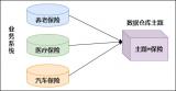 如何理解整个数据仓库建设体系?