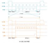 实际案例解析示波器在LCD液晶屏驱动测试中的应用