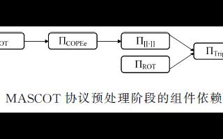 安全多方計算協議MASCOT協議的的參與方自適應變體