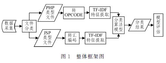 一种基于TF-IDF的Webshell文件检测方法