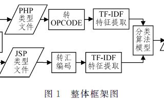 一種基于TF-IDF的Webshell文件檢測方法