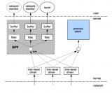 詳細介紹eBPF的起源和工作原理及作用