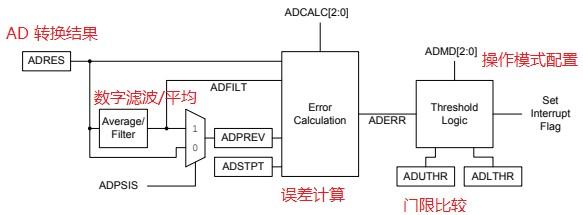 基于ADC在系统中的应用场景和信号处理过程