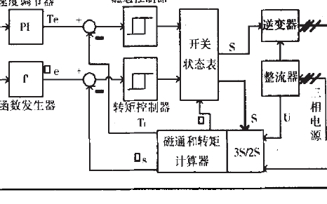 基于TMS320F240 DSP芯片的异步电机DTC系统