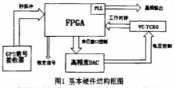 基于AFS600和DAC8552芯片实现频率校准...