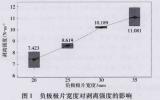 剖析负极片剥离强度测试影响因素