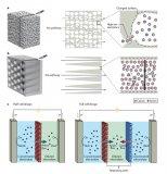 基于纳流体的渗透能量转换技术