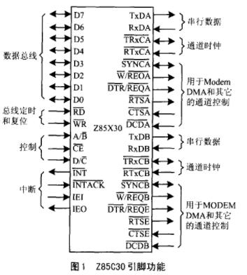 基于Z85C30串行通信控制器实现串行通信系统的应用设计