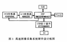 基于CY7C68033和TMS320DM6437芯片实现高速图像采集处理系统的设计