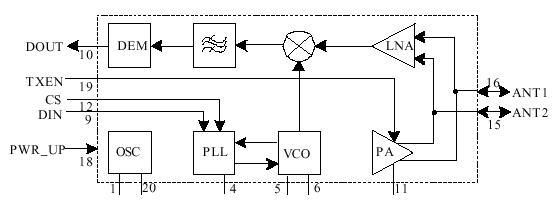 基于射频无线收发器实现双绞线的故障检测方案