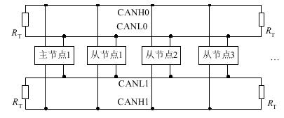 雙CAN冗余通信系統的設計方案與應用分析