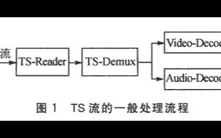 基于嵌入式處理器實現TS流處理系統的應用方案