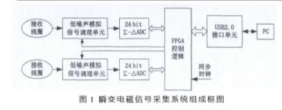 剖析FPGA的高精度电磁信号采集系统设计