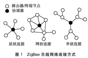 基于CC2430芯片和ZigBee2006协议实...