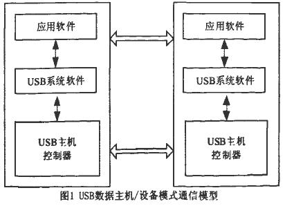 基于CH375A控制芯片实现USB双模式接口的设...