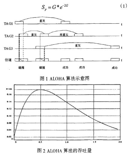 基于射頻識別系統中動態ALOHA算法的改進設計