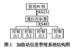 基于通信控制器实现高效串行数据处理系统的设计