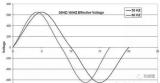 探究变频器相关的组件以及关键概念已说明变频器的运作原理
