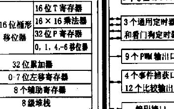 TMS320C240 DSP在电机控制中的应用综述