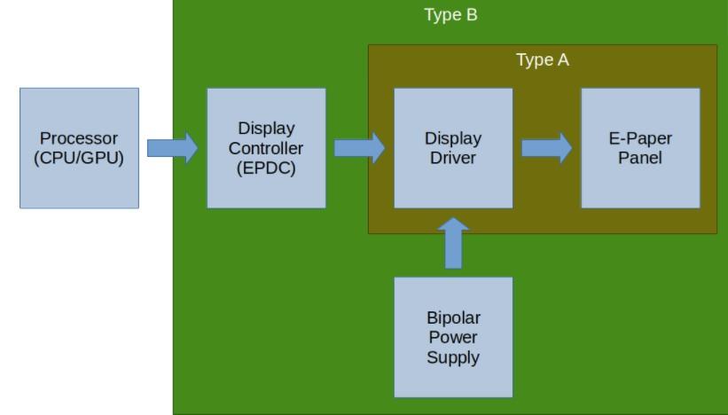 如何用电子墨水显示和stm32微控制器组成电子日历?
