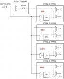 簡述Xilinx FPGA管腳物理約束解析