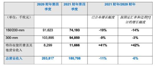 Soitec发布2021财年第四季度财报,圆满达成预期目标