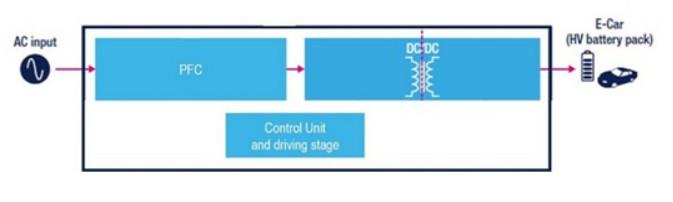 DC充电系统架构及主要适用的ST产品介绍