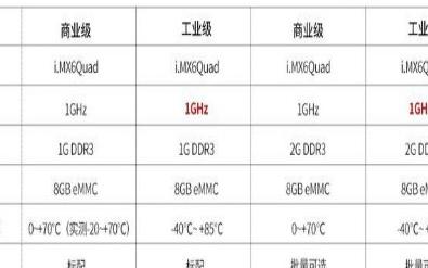 i.MX6Q系列開發板的常見問題