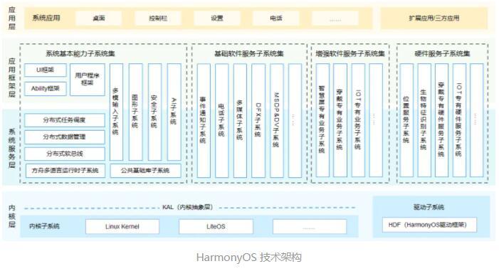 鴻蒙系統的底層是安卓嗎_鴻蒙系統架構安卓架構對比