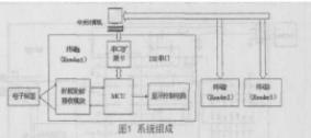 简述RFID技术的公交车信息管理系统的设计
