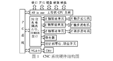 探究IPC的數控火焰切割機CNC系統的研制