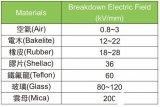 深度解读触控面板的静电放电防护措施