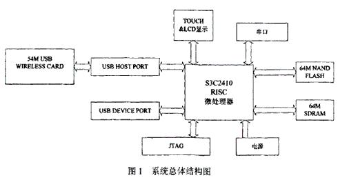 基于S3C2410处理器实现USB网卡无线网络功能的实现