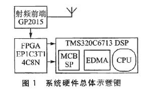 基于TMS320C6713 DSP和GP2015芯片實現GPS衛星數據實時傳輸系統的設計