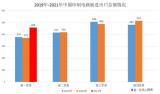 2021年第一季度中国PCB进出口总额增长23% 贸易顺差近113亿